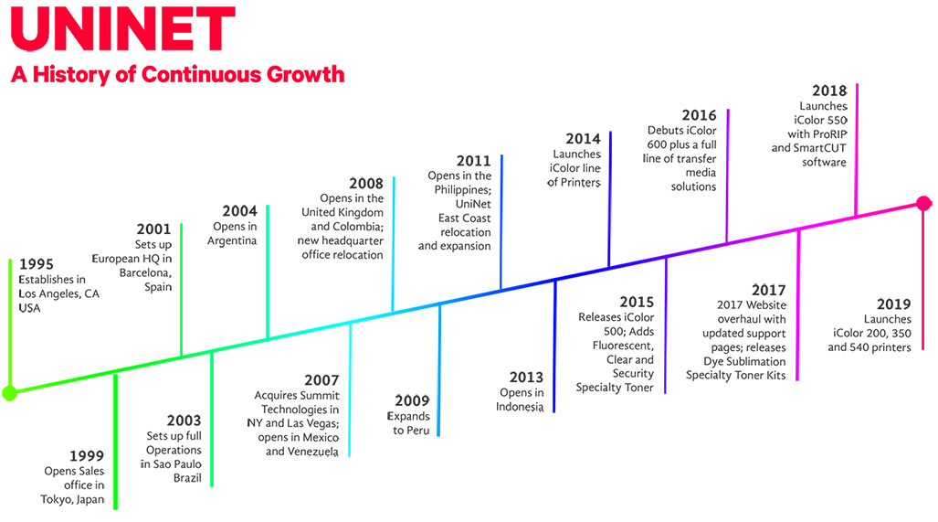 UniNet's timeline of yearly company growth